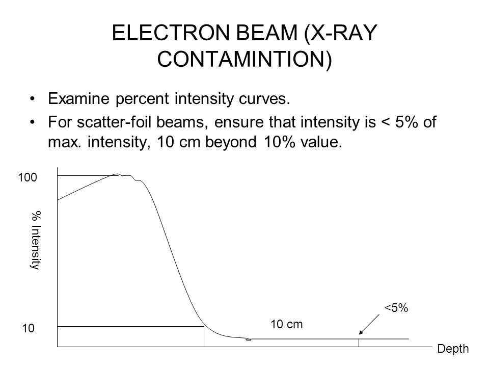 ELECTRON BEAM (X-RAY CONTAMINTION)