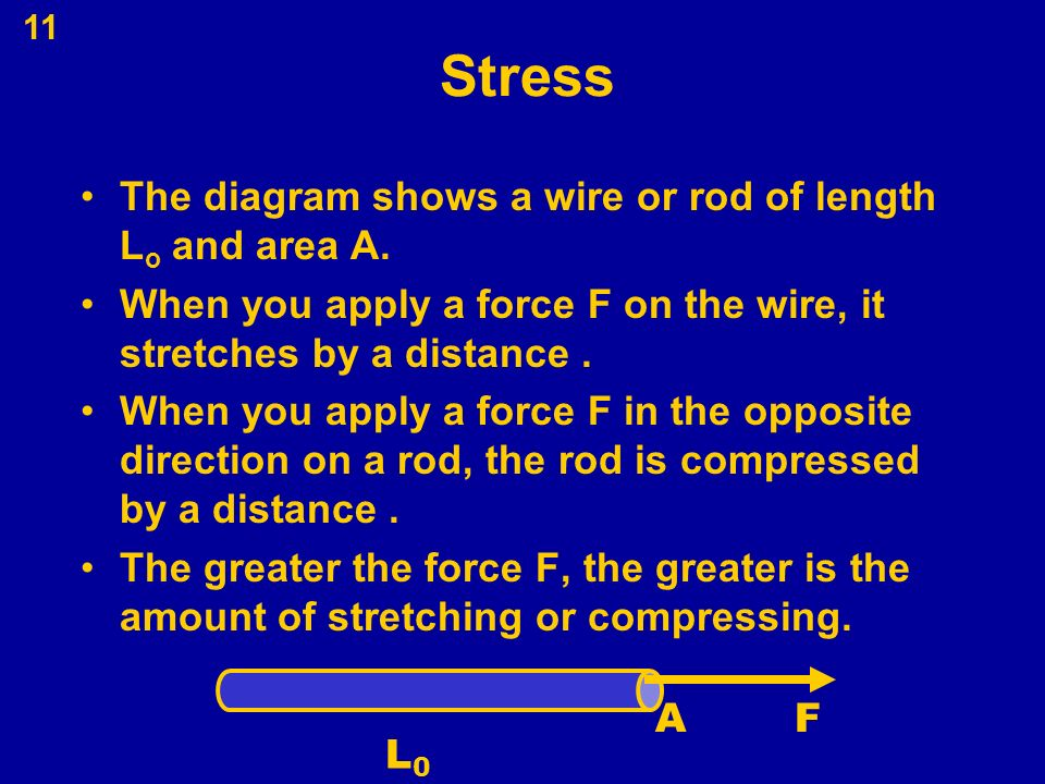 Stress+The+diagram+shows+a+wire+or+rod+of+length+Lo+and+area+A. fuse box location for yamaha f15smha motor yamaha wiring diagram  at aneh.co