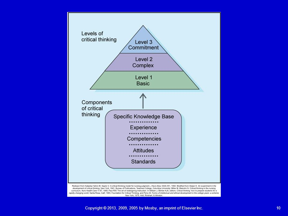 critical thinking models Is a technique that uses a graphic depiction of nonlinear and linear relationships to represent critical thinking.