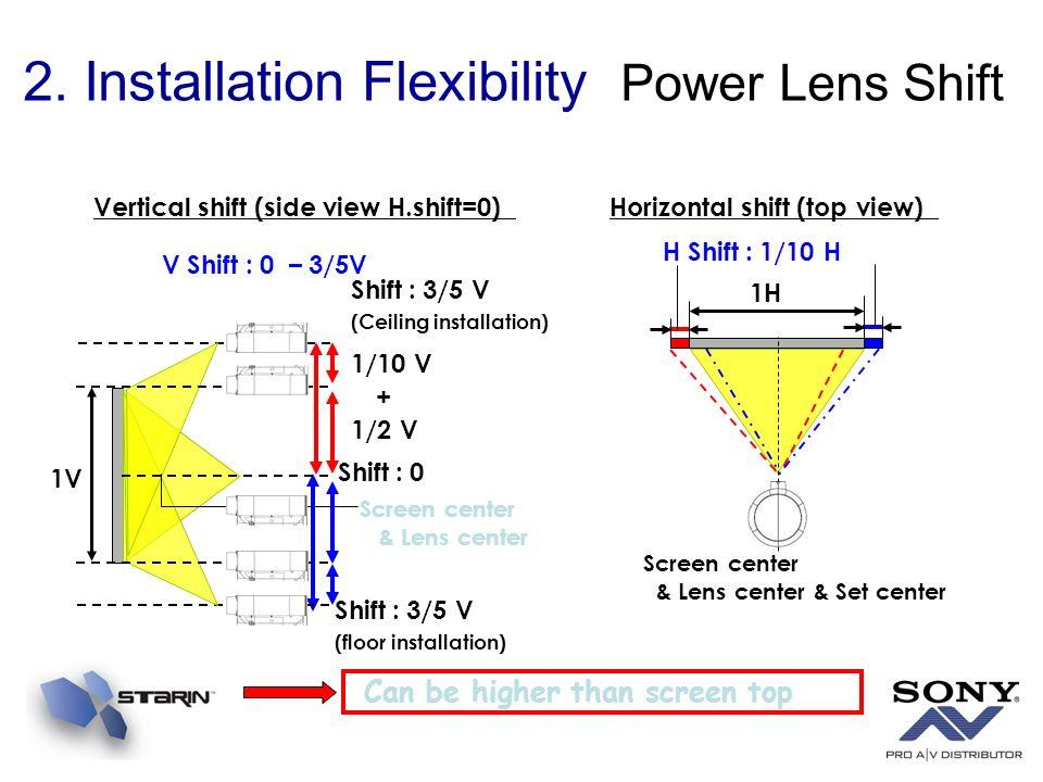 2. Installation Flexibility Power Lens Shift