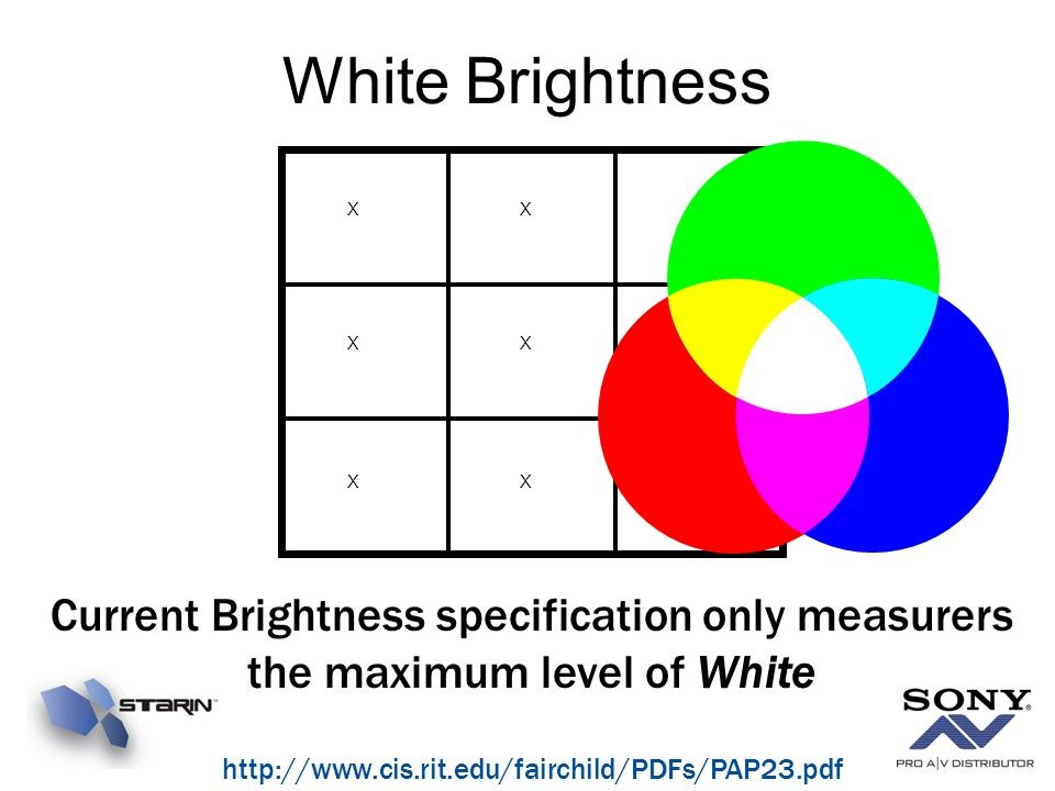 White Brightness X. Current Brightness specification only measurers the maximum level of White.