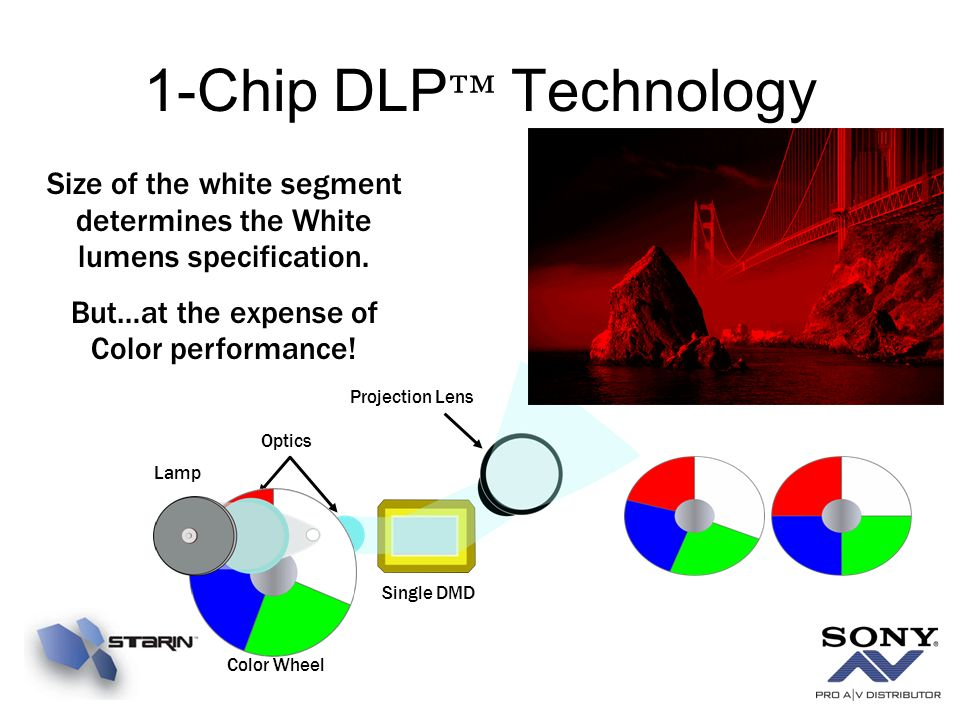 1-Chip DLP™ Technology Size of the white segment determines the White lumens specification. But…at the expense of Color performance!