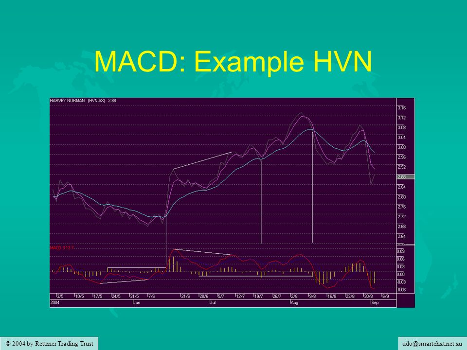 MACD: Example HVN
