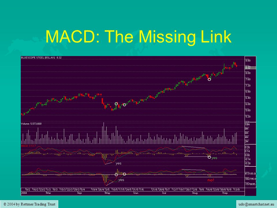 MACD: The Missing Link