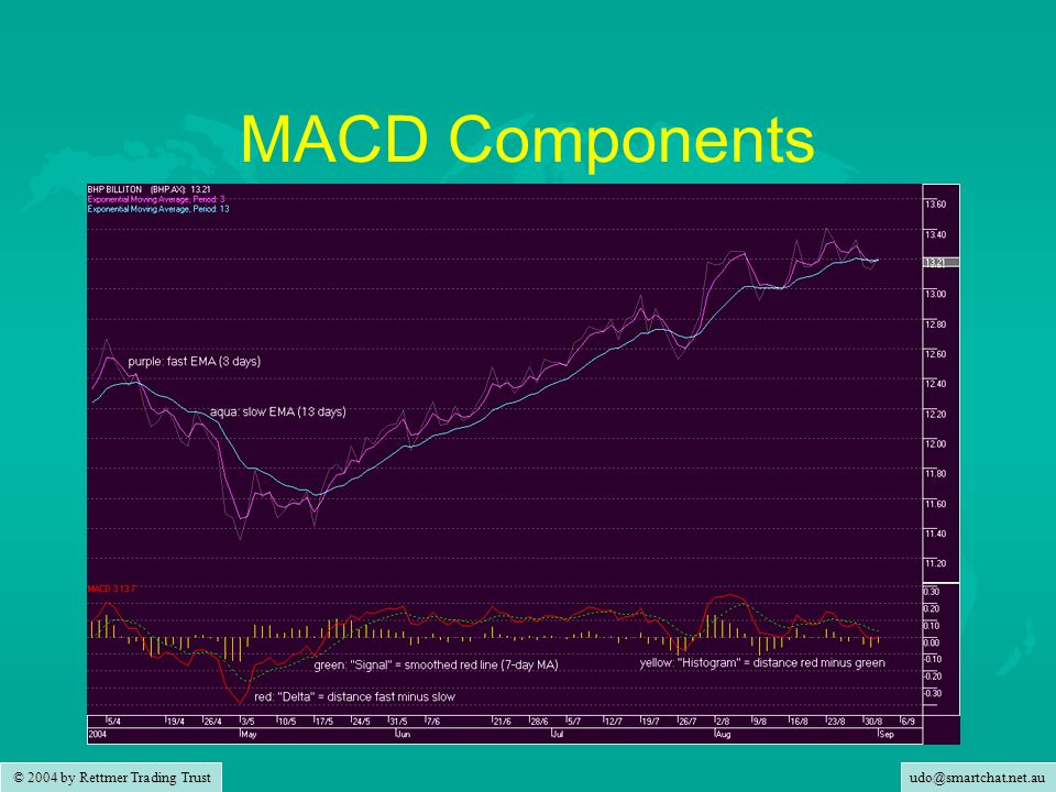 MACD Components