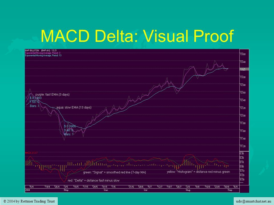 MACD Delta: Visual Proof