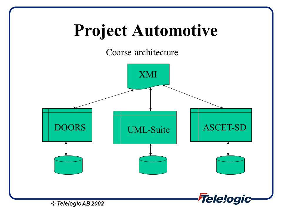 Project Automotive Coarse architecture XMI DOORS ASCET-SD UML-Suite