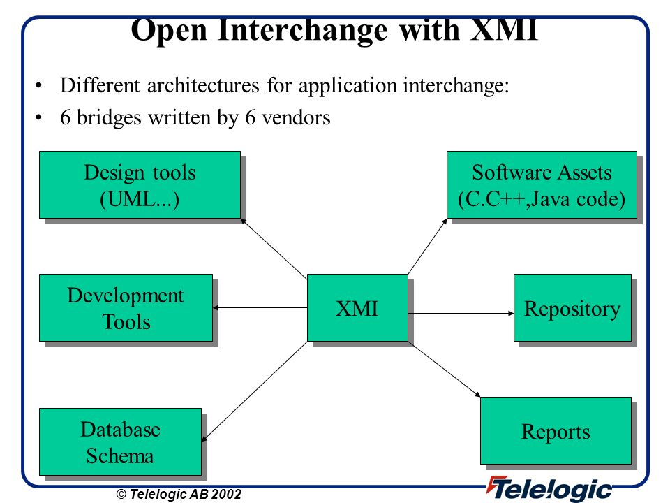 Open Interchange with XMI