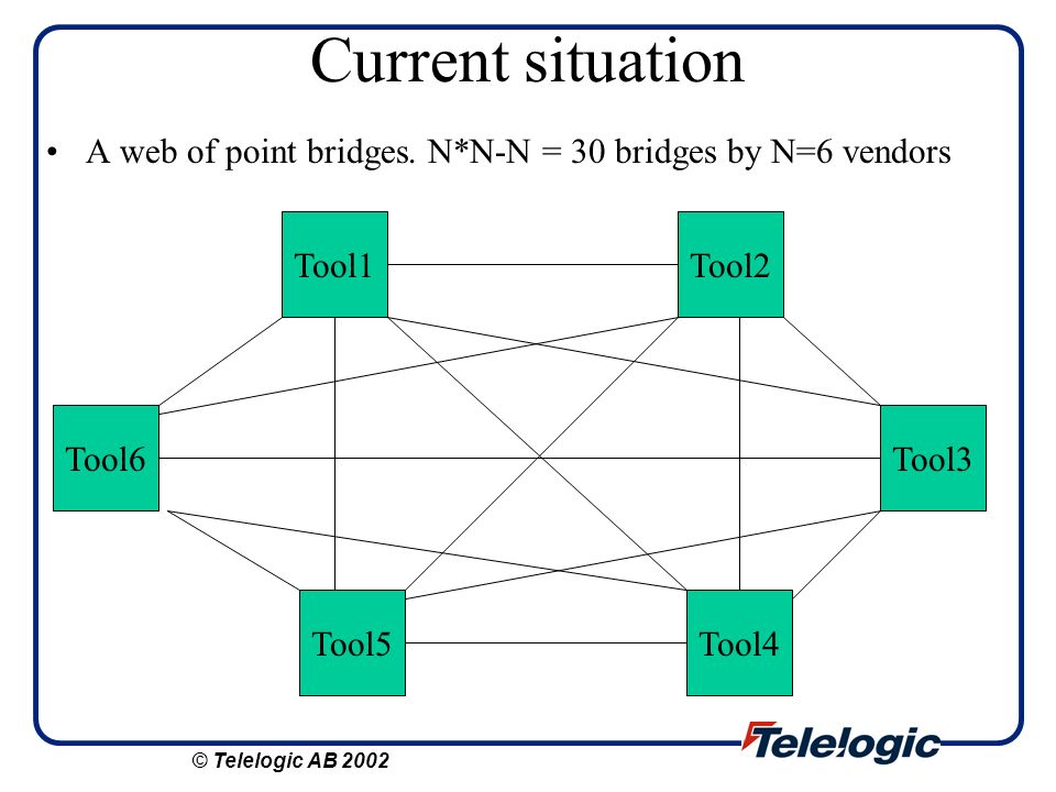 Current situation A web of point bridges. N*N-N = 30 bridges by N=6 vendors. Tool1. Tool2. Tool6.