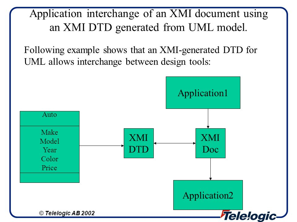 Application interchange of an XMI document using an XMI DTD generated from UML model.