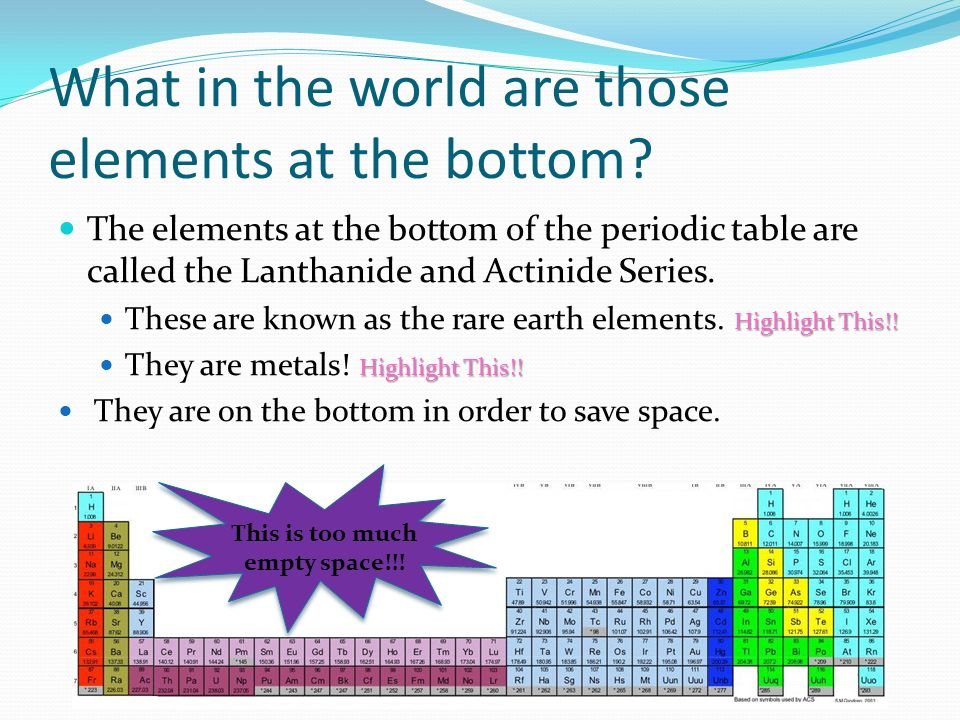 Periodic Table where are the lanthanides and actinides placed on the periodic table : Organization of the Periodic Table - ppt download