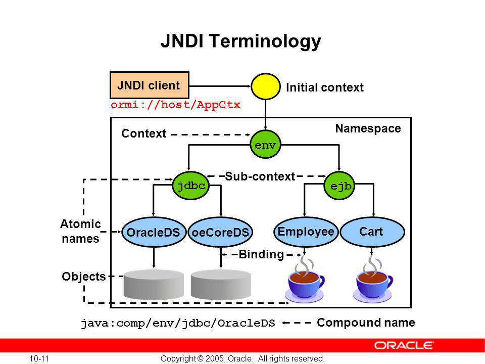 JNDI Terminology JNDI client Initial context ormi://host/AppCtx