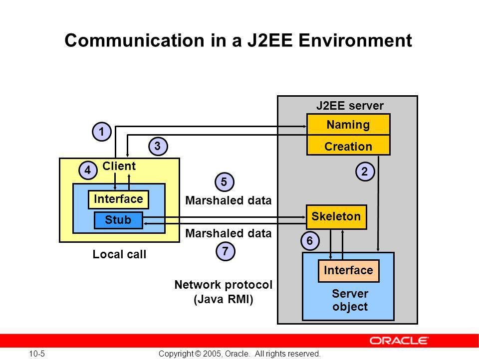 Communication in a J2EE Environment