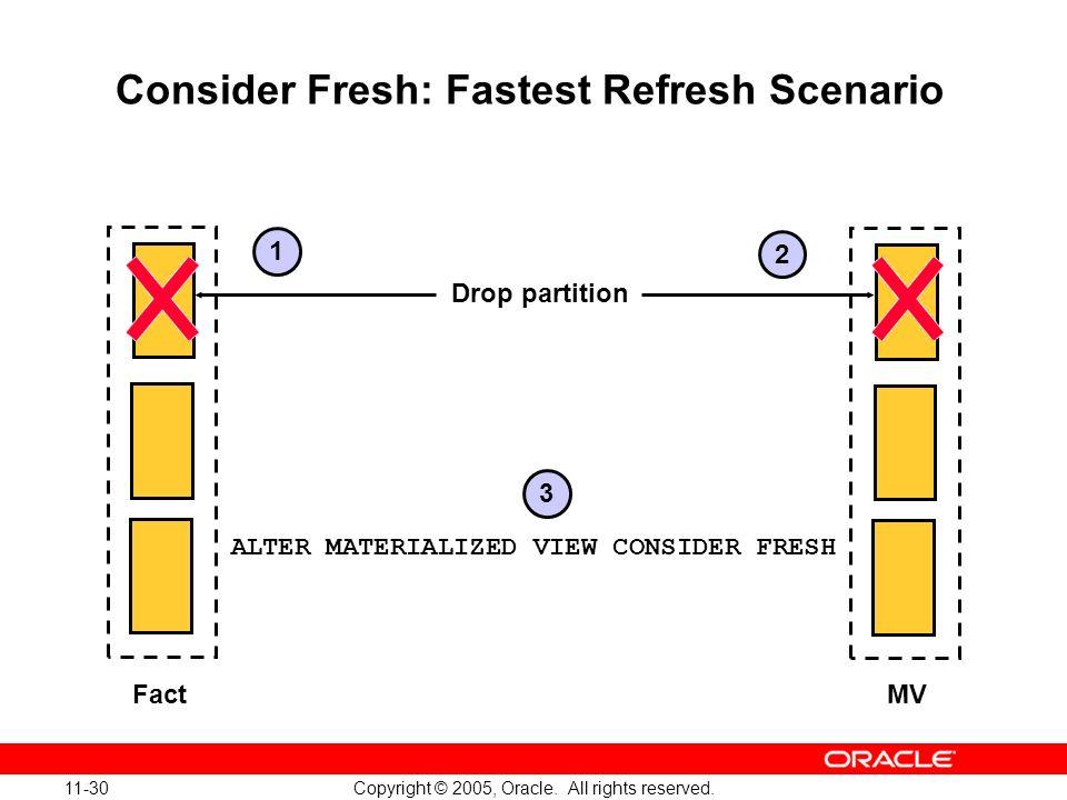 Consider Fresh: Fastest Refresh Scenario