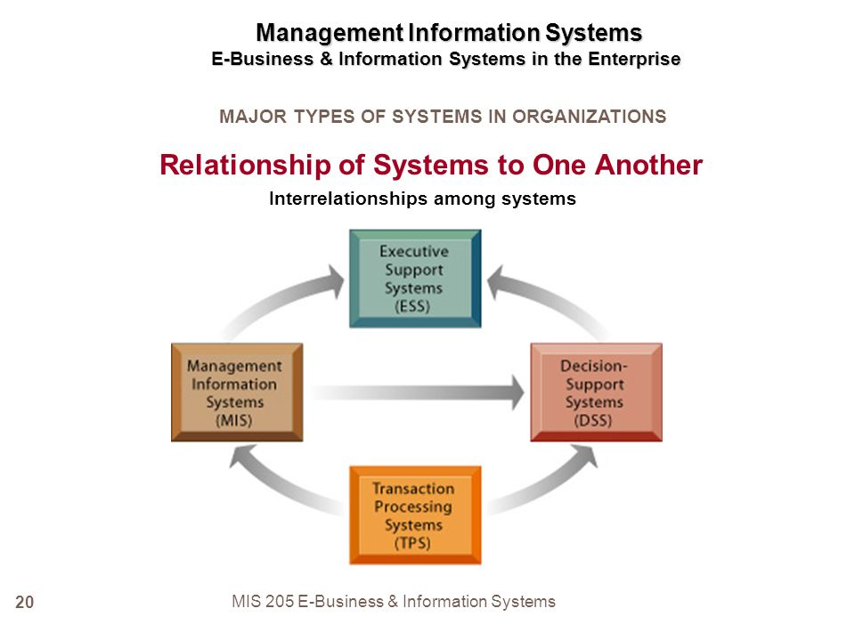 it 205 wk 1 info system business It 205 week 1 checkpoint information system business problem dimensions,it 205 week 1 exercise the functions of information systems quiz,it 205 week 1,uop it 205.