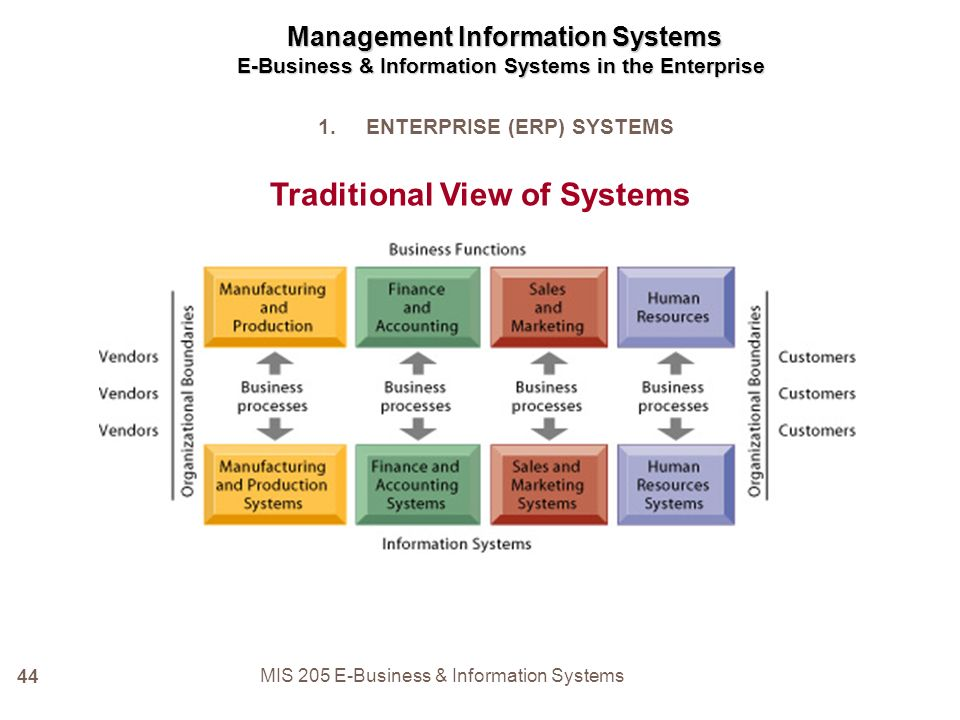 enterprise system traditional silo view of Processes managing and using information systems: a  functional (silo)  perspective of a business • the process  figure 51 shows a traditional org  chart which is how a  enterprise systems are comprehensive software  packages • erp.