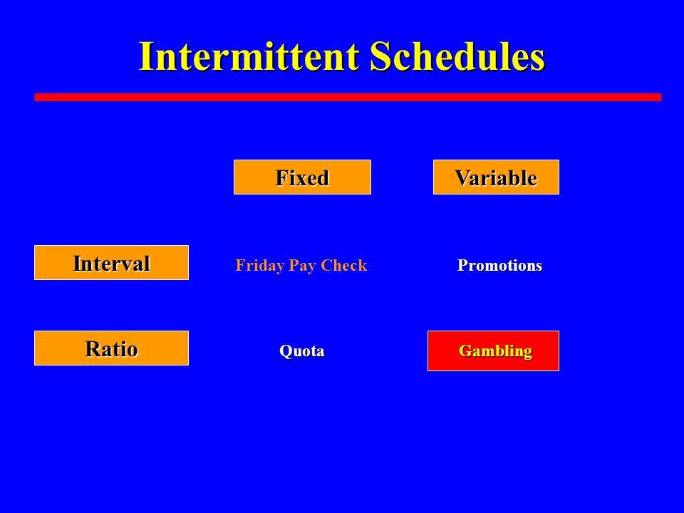 Intermittent Schedules