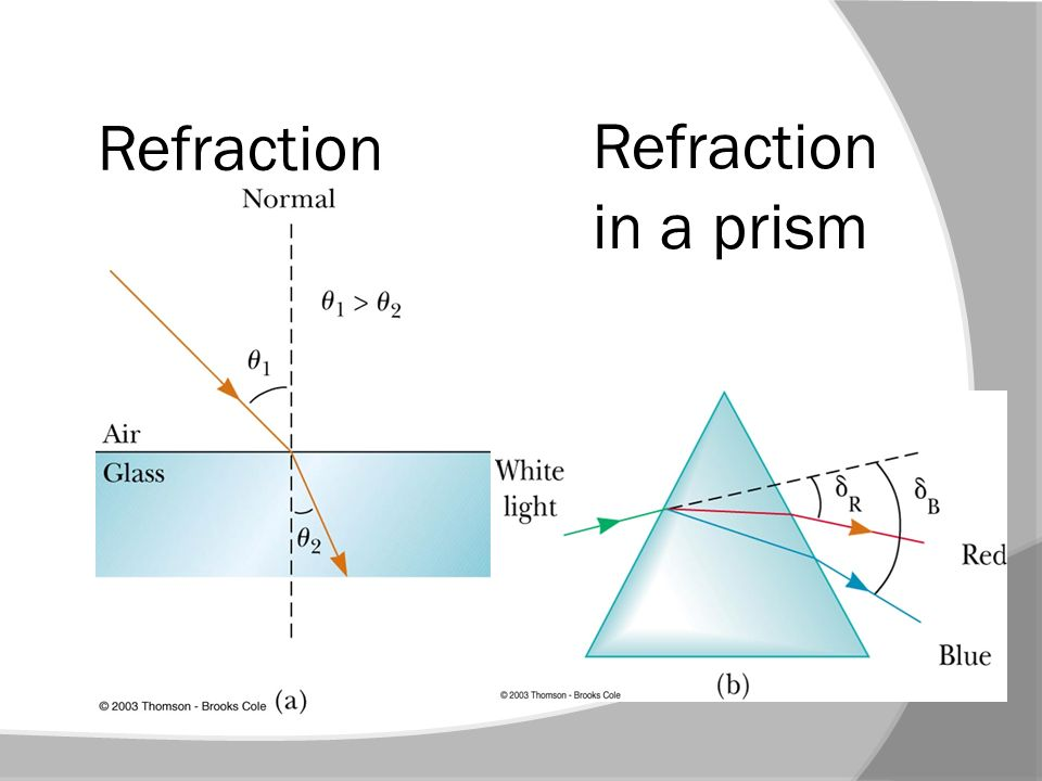 Refraction Refraction in a prism