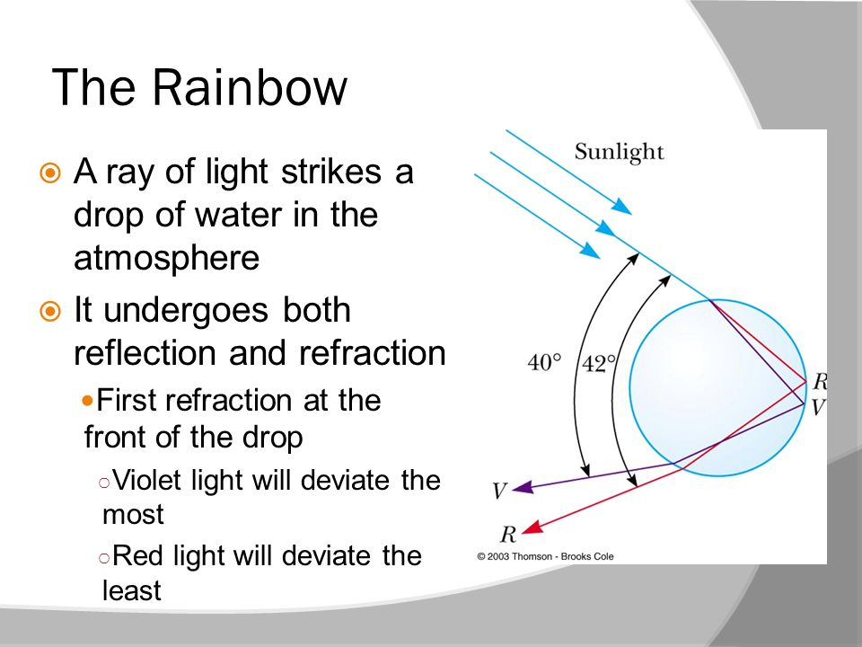 The Rainbow A ray of light strikes a drop of water in the atmosphere