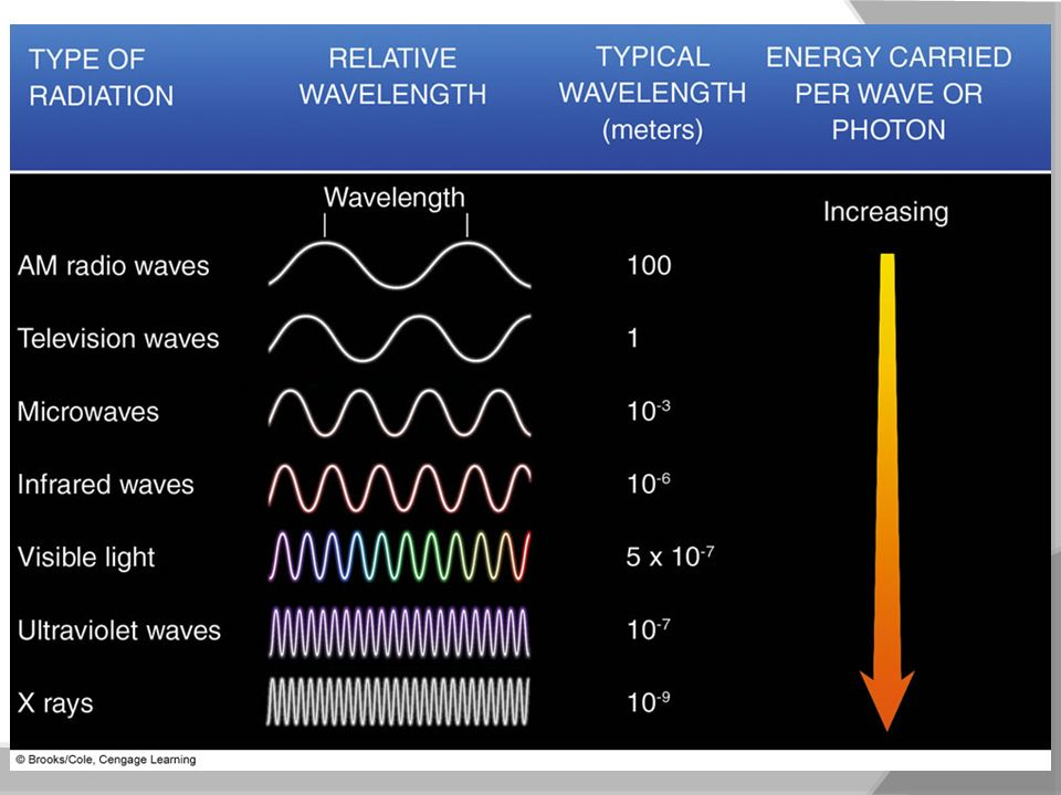 FIGURE 2.7 Radiation characterized according to wavelength. As the wavelength decreases, the energy carried per.