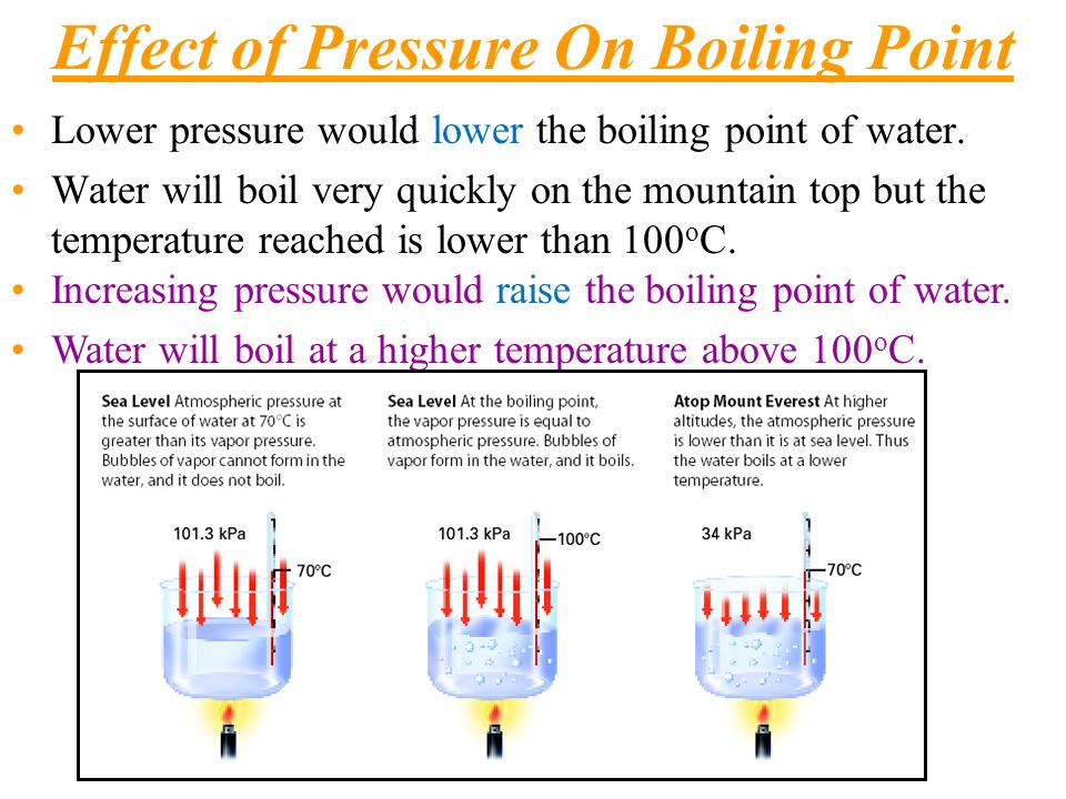What Are the Effects of Boiling Sulfuric Acid?