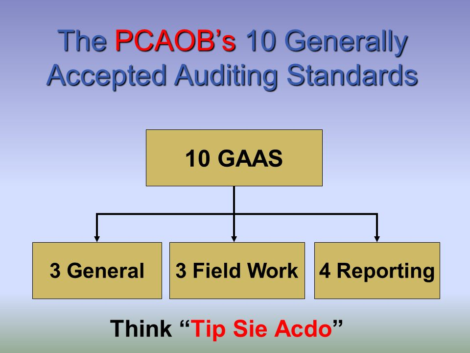 Proficiency of Auditing and Internal Control