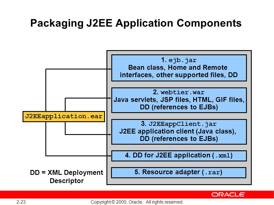 Packaging J2EE Application Components