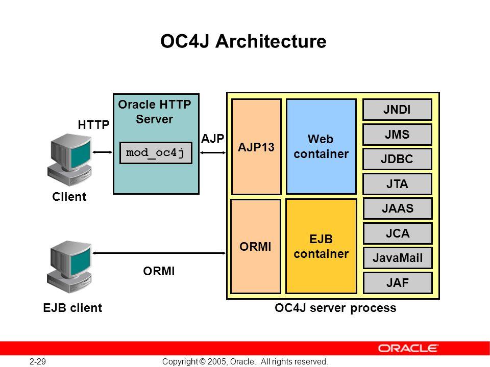 OC4J Architecture Web container EJB