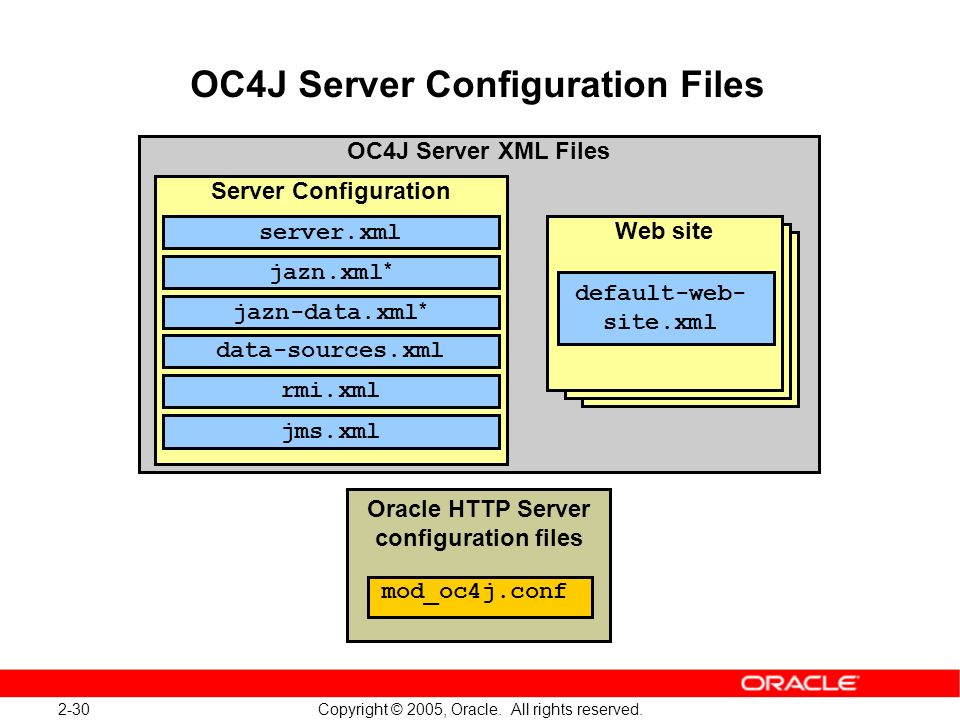 OC4J Server Configuration Files