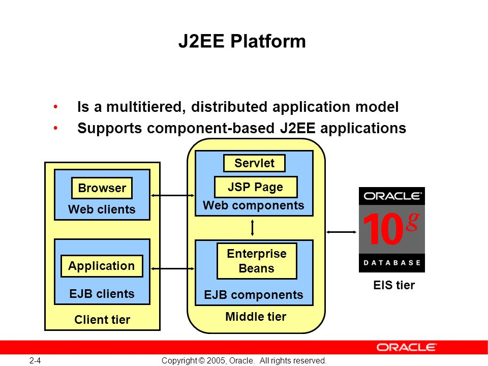 J2EE Platform Is a multitiered, distributed application model
