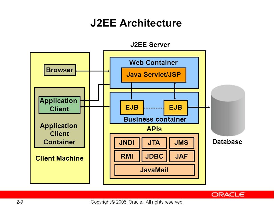 J2ee overview ppt download for Architecture j2ee