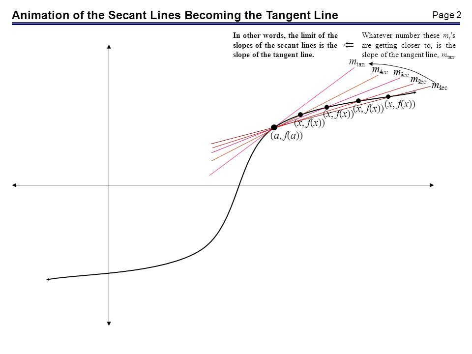 Animation of the Secant Lines Becoming the Tangent Line