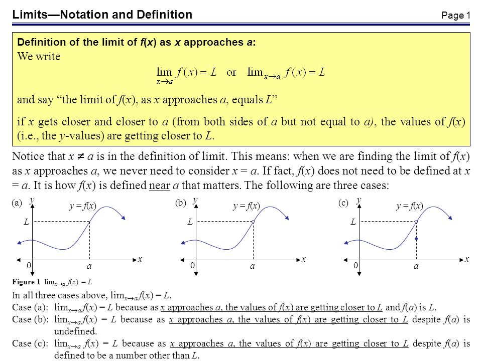 Limits—Notation and Definition