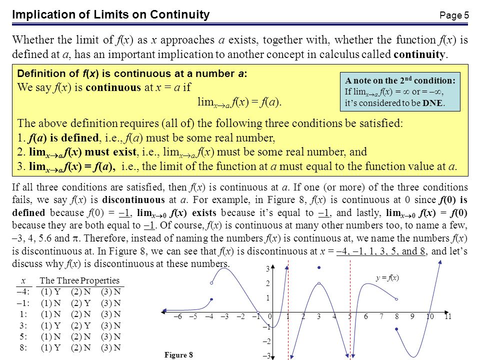 Implication of Limits on Continuity