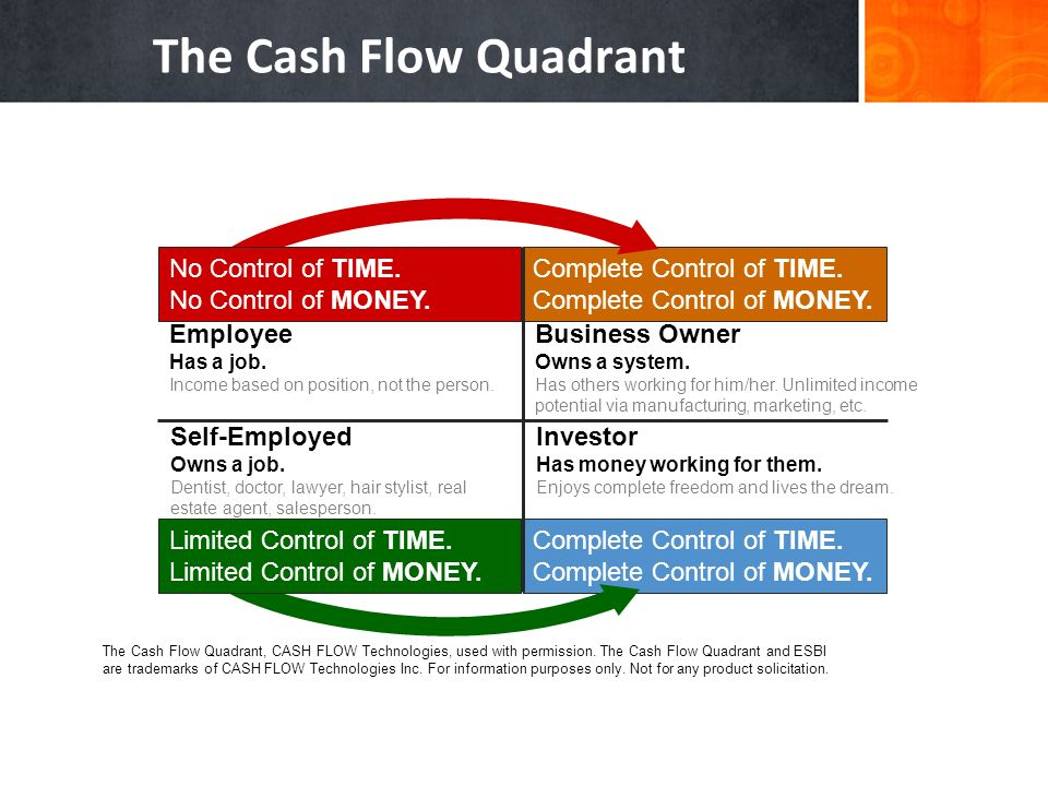 The Cash Flow Quadrant No Control of TIME. No Control of MONEY.