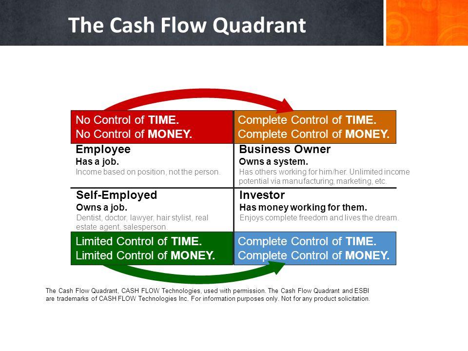 The Cash Flow Quadrant No Control of TIME. No Control of MONEY.