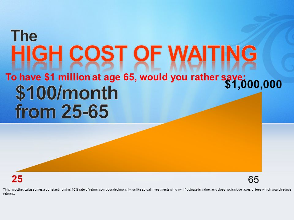 HIGH COST OF WAITING $100/month from 25-65 The $1,000,000