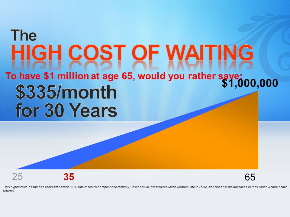 HIGH COST OF WAITING $335/month for 30 Years The $1,000,000
