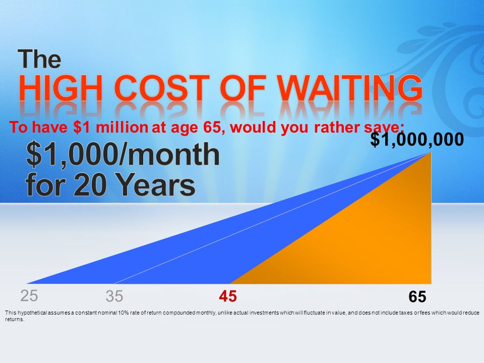 HIGH COST OF WAITING $1,000/month for 20 Years The $1,000,000