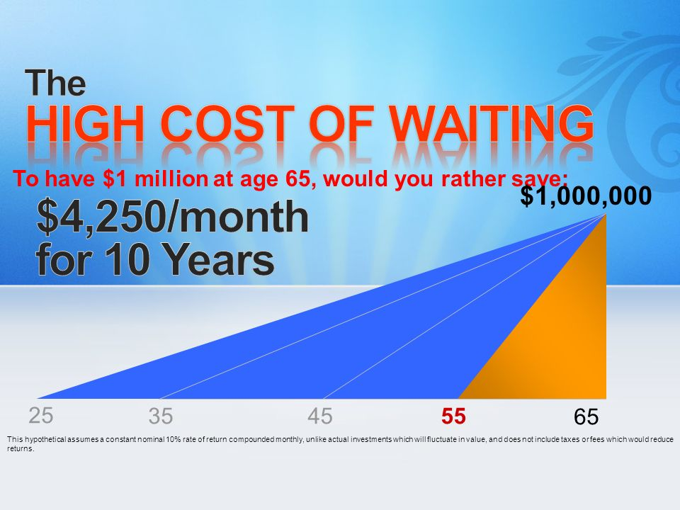 HIGH COST OF WAITING $4,250/month for 10 Years The $1,000,000