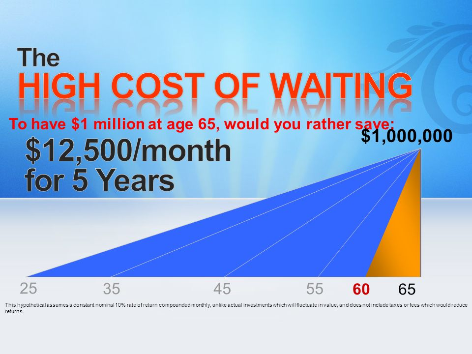 HIGH COST OF WAITING $12,500/month for 5 Years The $1,000,000