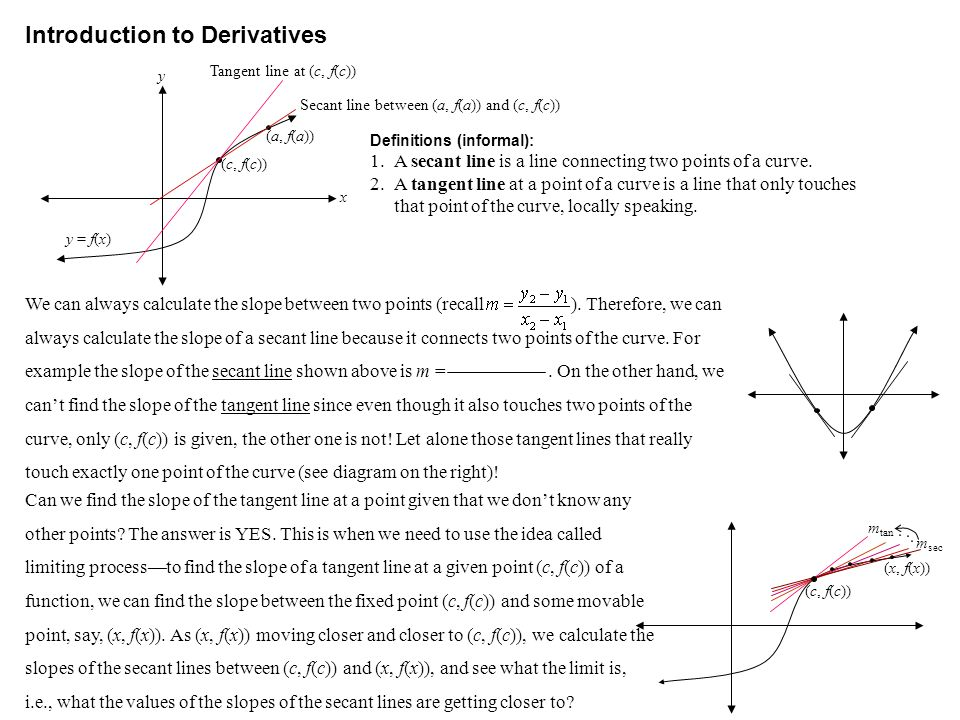Introduction to Derivatives