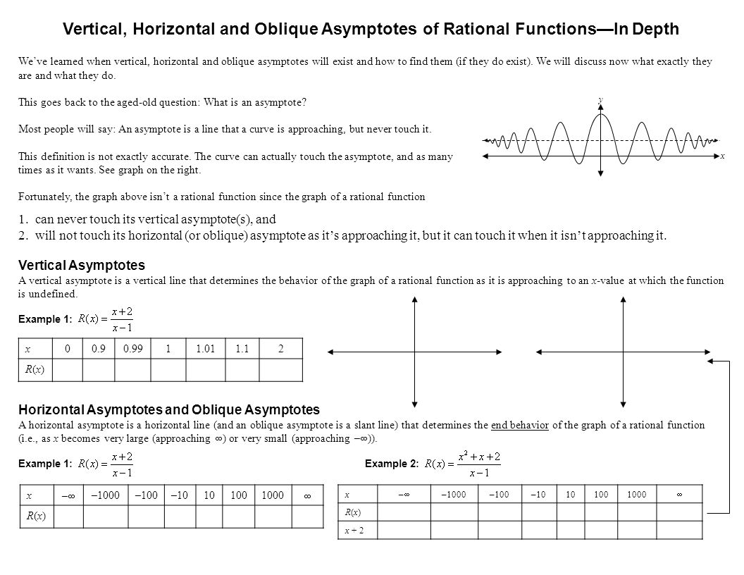 Vertical, Horizontal and Oblique Asymptotes of Rational Functions—In Depth