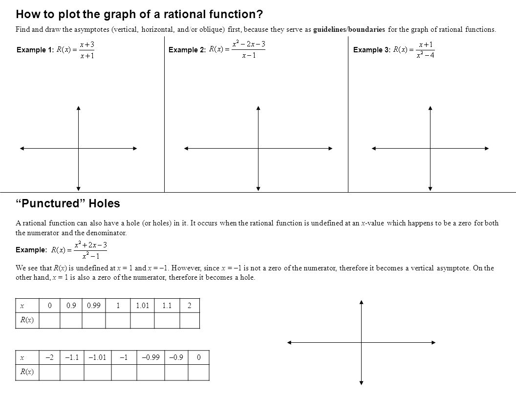 How to plot the graph of a rational function