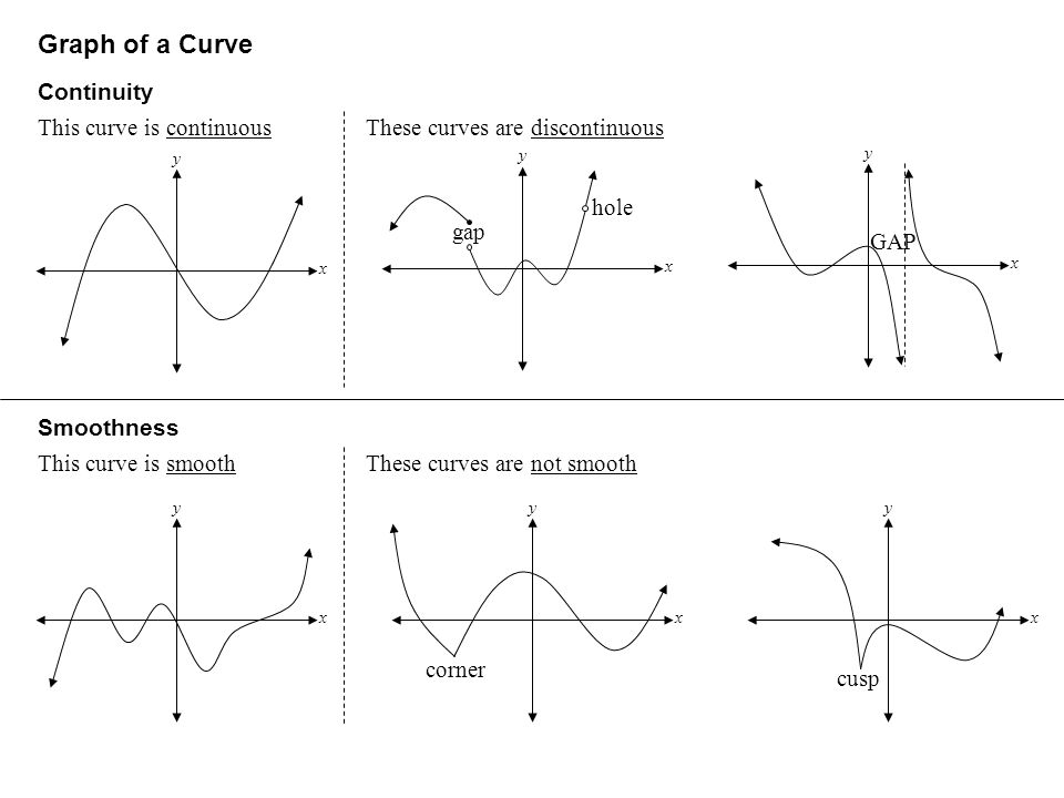 Graph of a Curve Continuity This curve is continuous
