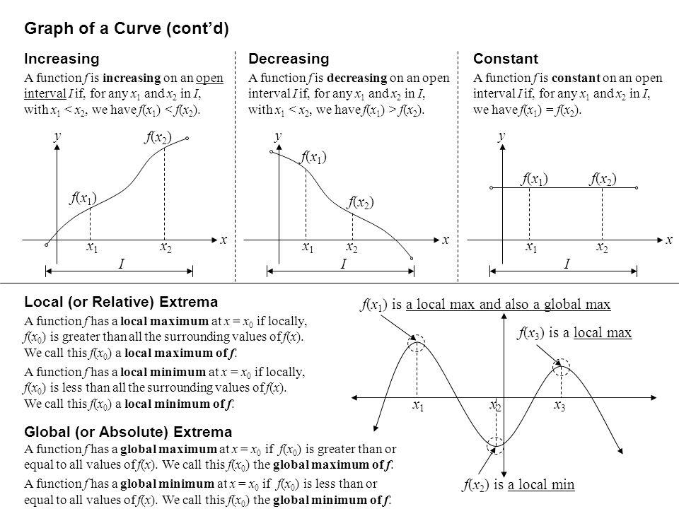 Graph of a Curve (cont'd)