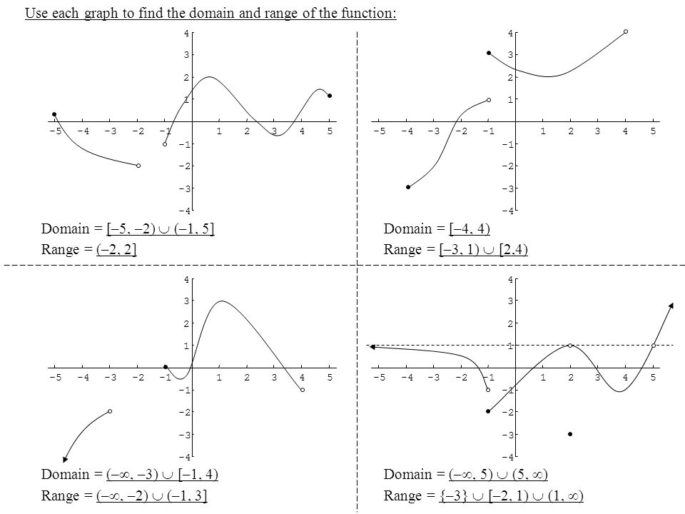 Use each graph to find the domain and range of the function: