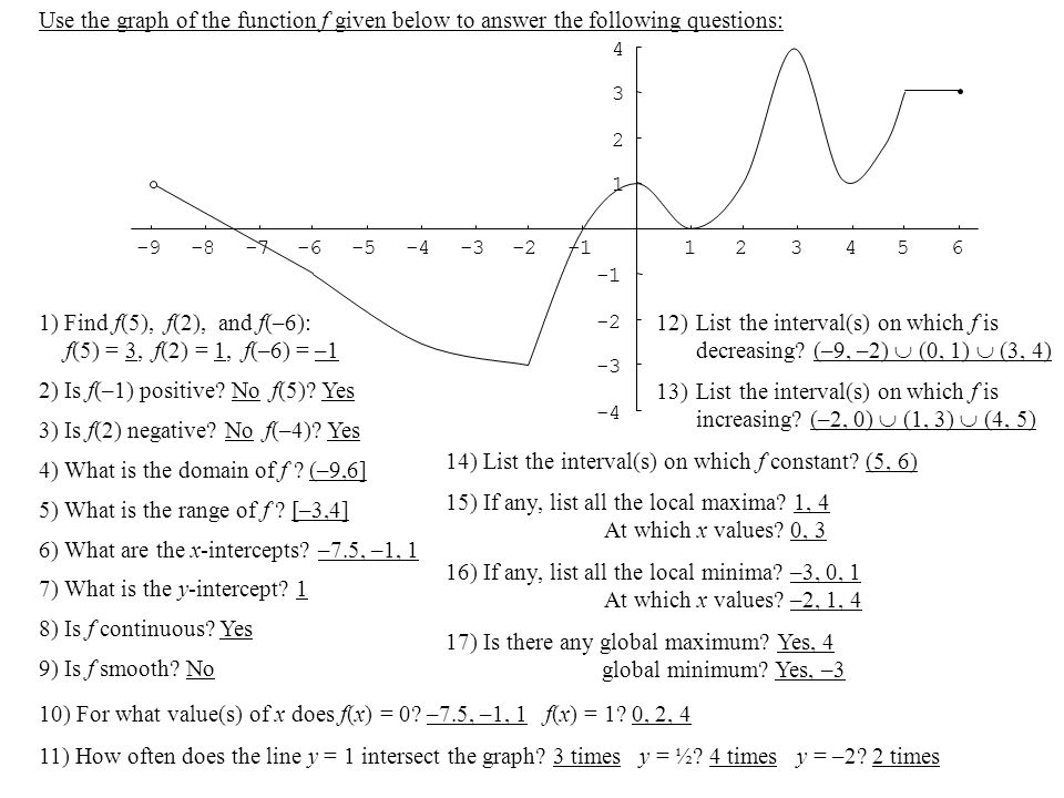 1) Find f(5), f(2), and f(–6): f(5) = 3, f(2) = 1, f(–6) = –1