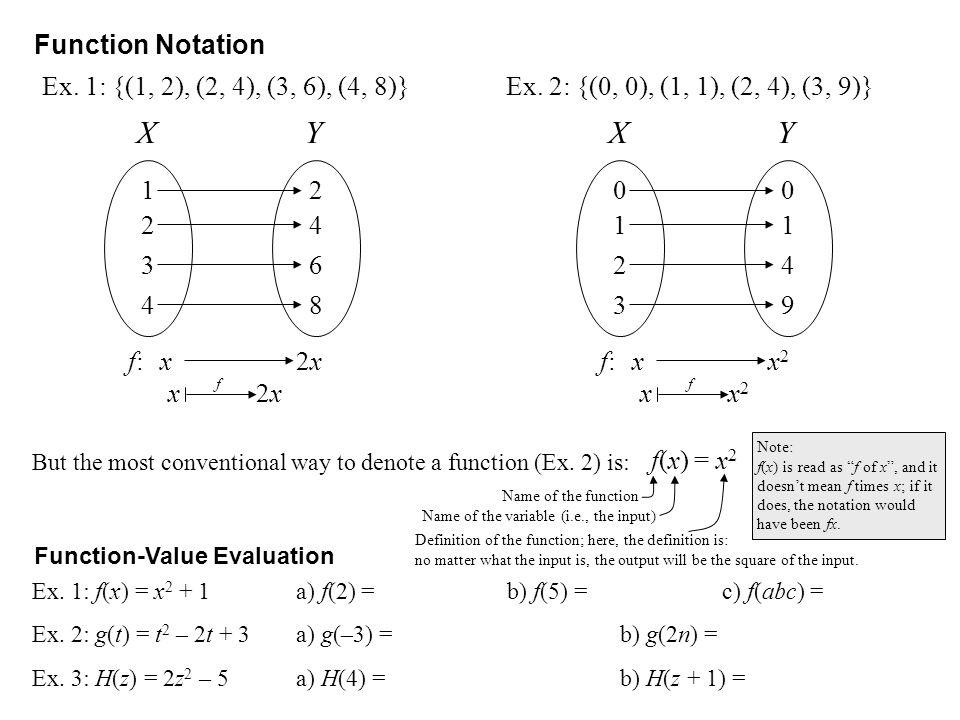 X Y X Y Function Notation Ex. 1: {(1, 2), (2, 4), (3, 6), (4, 8)}