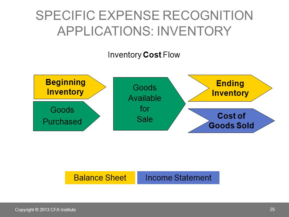 expense recognition In accrual accounting, the matching principle states that expenses should be  recorded during the period in which they are incurred, regardless of when the  transfer of cash occurs conversely, cash basis accounting calls for the  recognition of an expense.